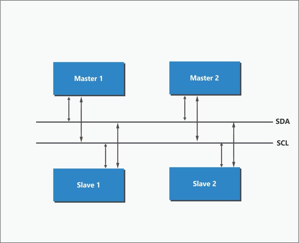 azI2C Verification IP